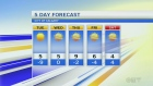 Forecast: Sunshine continues for the rest of the w