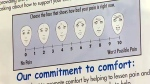 Pain scales that ask the young patients to pick a face that best mirrors their pain level have been posted in the ED.