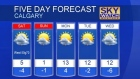 Windy weekend ahead David has details