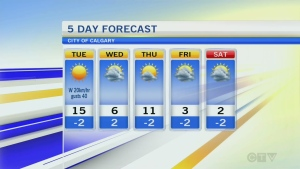 Forecast: Well above average in Calgary