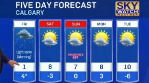 Calgary forecast Feb 11, 2016
