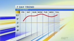 Forecast: Temperatures stay well above average