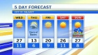Forecast: Hot and dry conditions continue in Alber