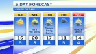 Forecast: Sunshine after the long weekend