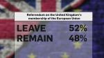 U.K. leaves EU by a slim margin