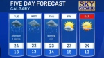 Calgary weather for July 25, 2016