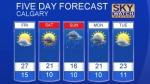 Calgary forecast July 28, 2016