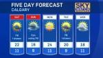 Calgary forecast July 29, 2016