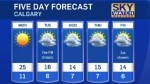 Calgary weather for September 25, 2016