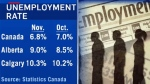 Alberta unemployment numbers 2016