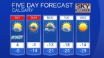 Calgary forecast Dec 2, 2016