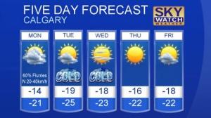 Calgary forecast Dec 4, 2016