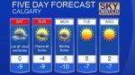Calgary weather for Jan. 20, 2017