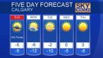 Calgary forecast Jan 21, 2017