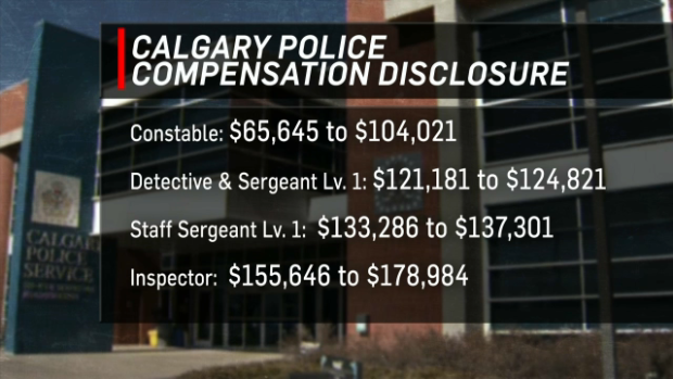 City of Calgary releases compensation list for jobs | CTV News