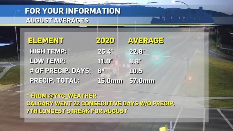 August averages, Calgary weather