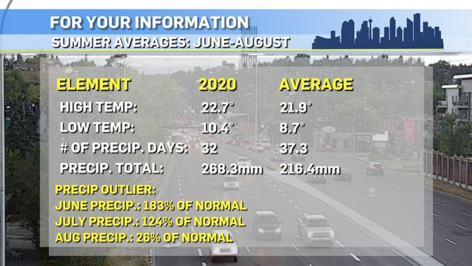 Summer averages, Calgary weather