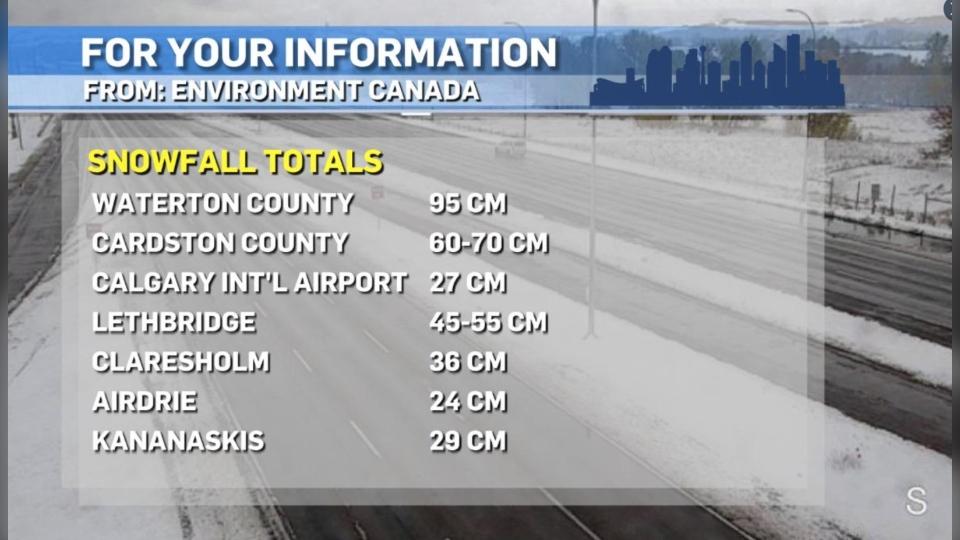 Calgary snow totals Sept. 29, 2020