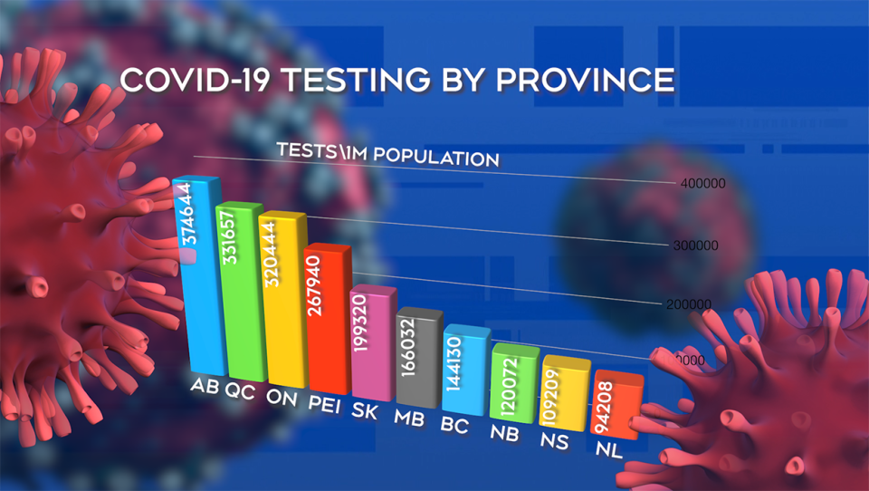 Testing by Province