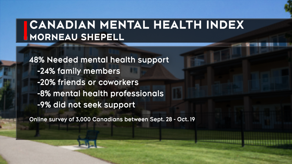 Morneau Shepell mental health index