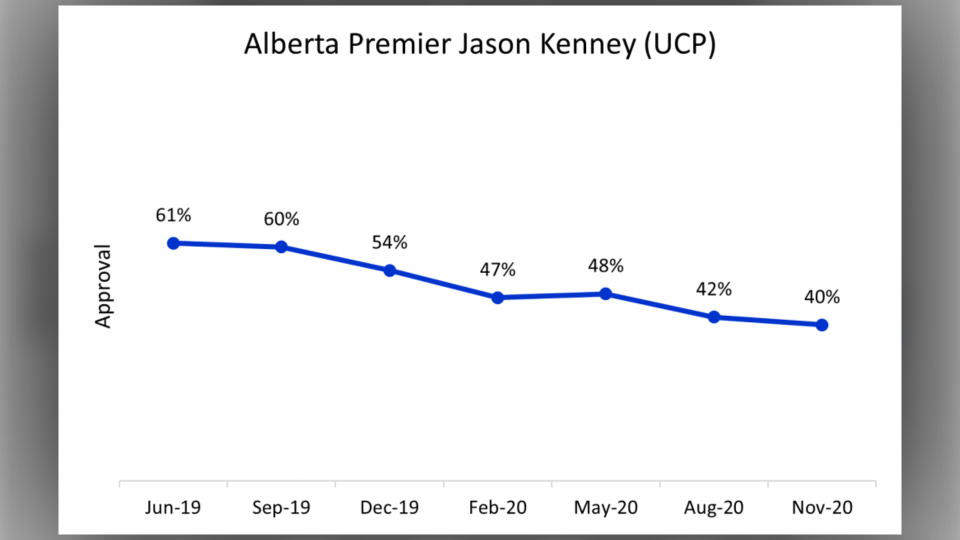 Jason Kenney, approval, rating, COVID-19,