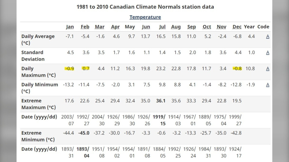 Calgayr weather station data