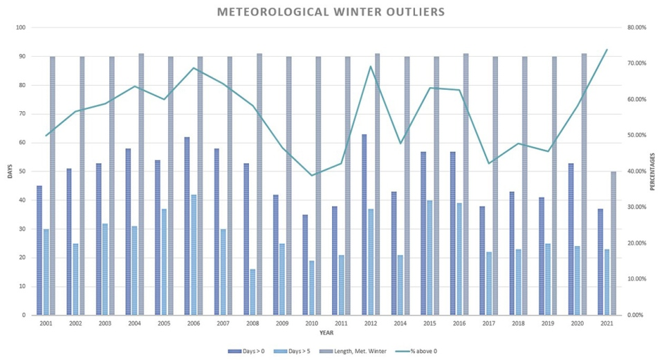 meteorological winter, outliers, southern Alberta