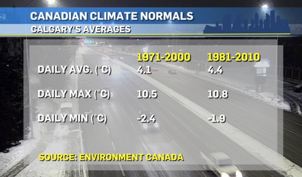 Calgary, temperature, averages, Environment Canada