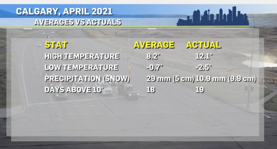 Calgary, April weather averages