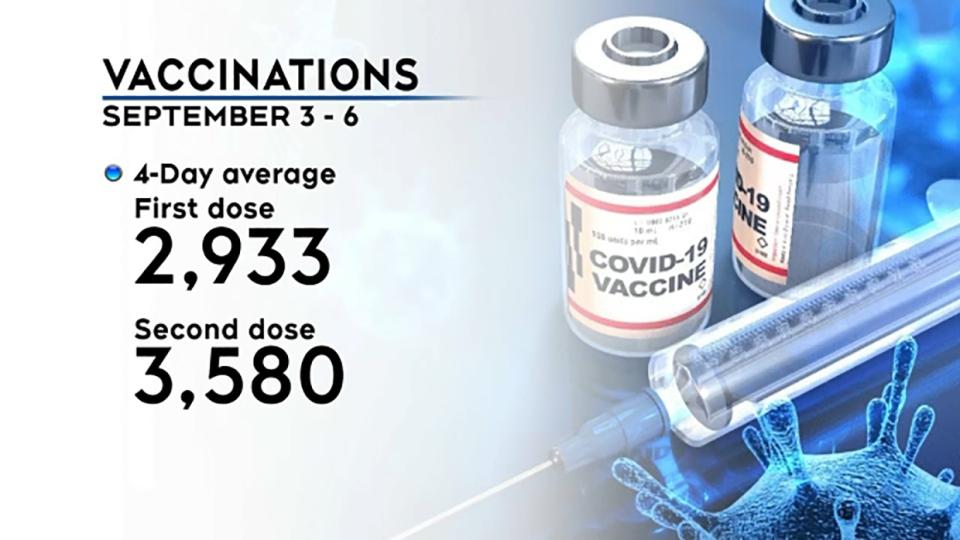vaccination, data, alberta, covid-19